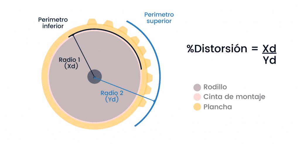 Como es la distorsión en flexografia