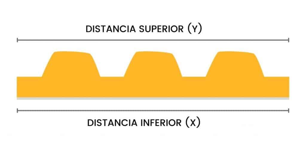 Distortion factor